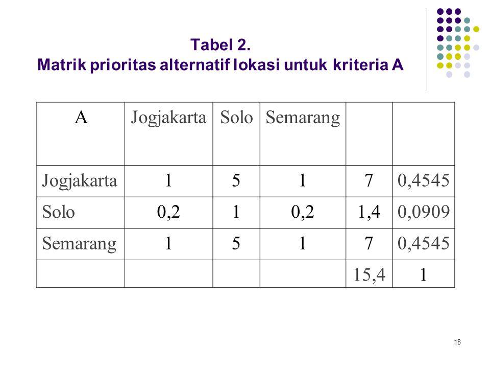 18 Tabel 2. Matrik prioritas alternatif lokasi untuk kriteria A AJogjakartaSoloSemarang Jogjakarta15170,4545 Solo0,21 1,40,0909 Semarang15170,4545 15,