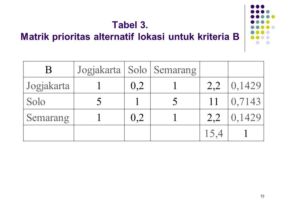 19 Tabel 3. Matrik prioritas alternatif lokasi untuk kriteria B BJogjakartaSoloSemarang Jogjakarta10,212,20,1429 Solo515110,7143 Semarang10,212,20,142