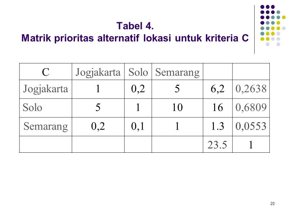 20 Tabel 4. Matrik prioritas alternatif lokasi untuk kriteria C CJogjakartaSoloSemarang Jogjakarta10,256,20,2638 Solo5110160,6809 Semarang0,20,111.30,