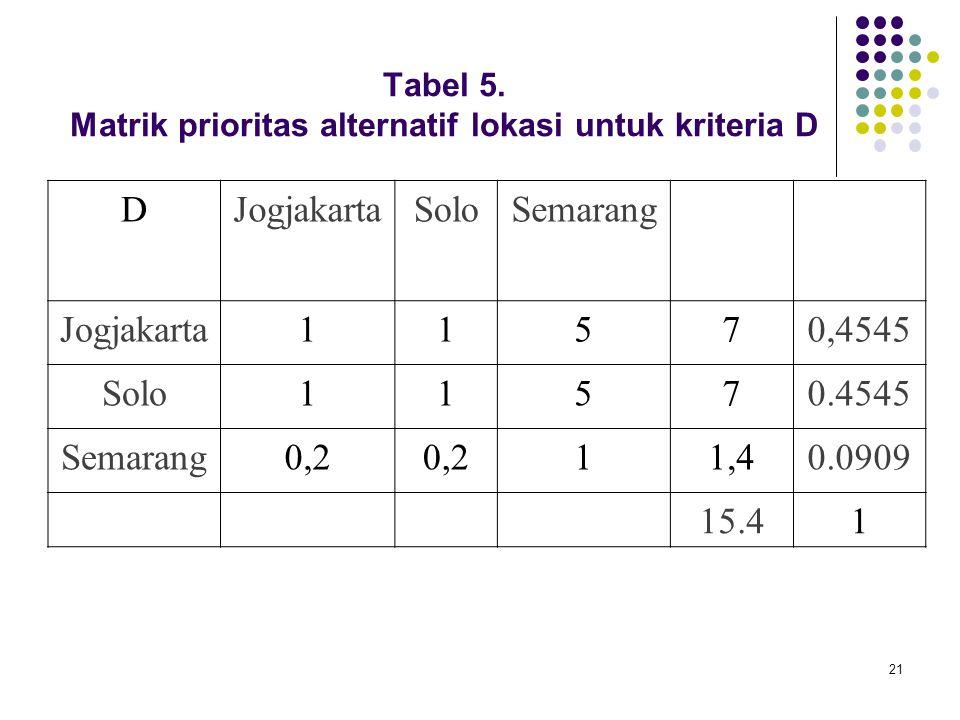 21 Tabel 5. Matrik prioritas alternatif lokasi untuk kriteria D DJogjakartaSoloSemarang Jogjakarta11570,4545 Solo11570.4545 Semarang0,2 11,40.0909 15.