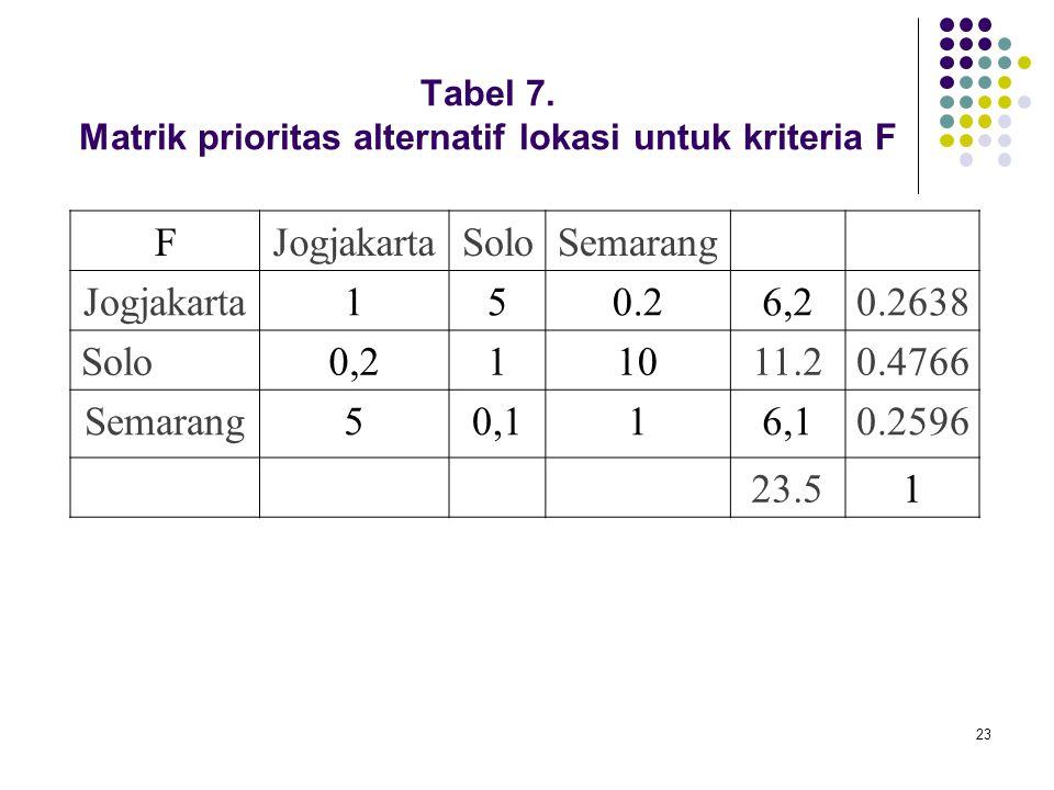 23 Tabel 7. Matrik prioritas alternatif lokasi untuk kriteria F FJogjakartaSoloSemarang Jogjakarta150.26,20.2638 Solo0,211011.20.4766 Semarang50,116,1