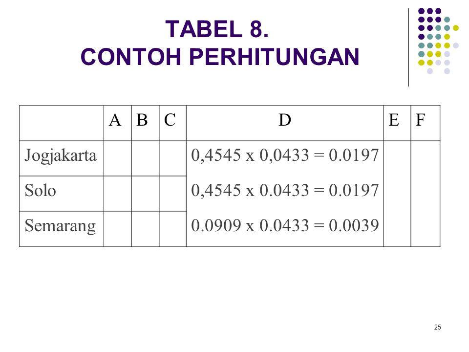 25 TABEL 8. CONTOH PERHITUNGAN ABCDEF Jogjakarta0,4545 x 0,0433 = 0.0197 Solo0,4545 x 0.0433 = 0.0197 Semarang0.0909 x 0.0433 = 0.0039