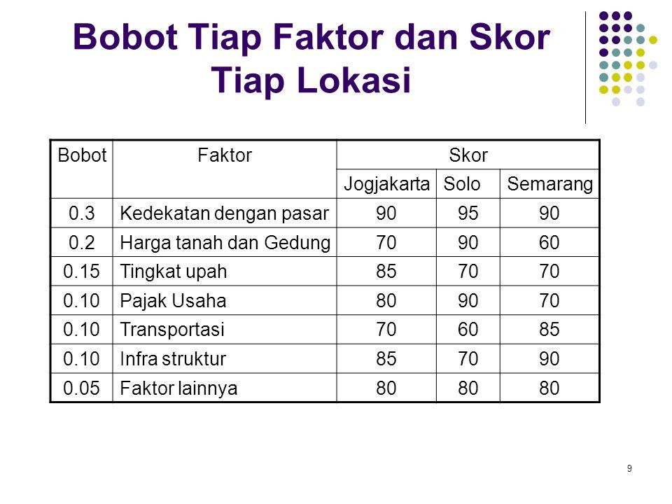 9 Bobot Tiap Faktor dan Skor Tiap Lokasi BobotFaktorSkor JogjakartaSoloSemarang 0.3Kedekatan dengan pasar909590 0.2Harga tanah dan Gedung709060 0.15Ti