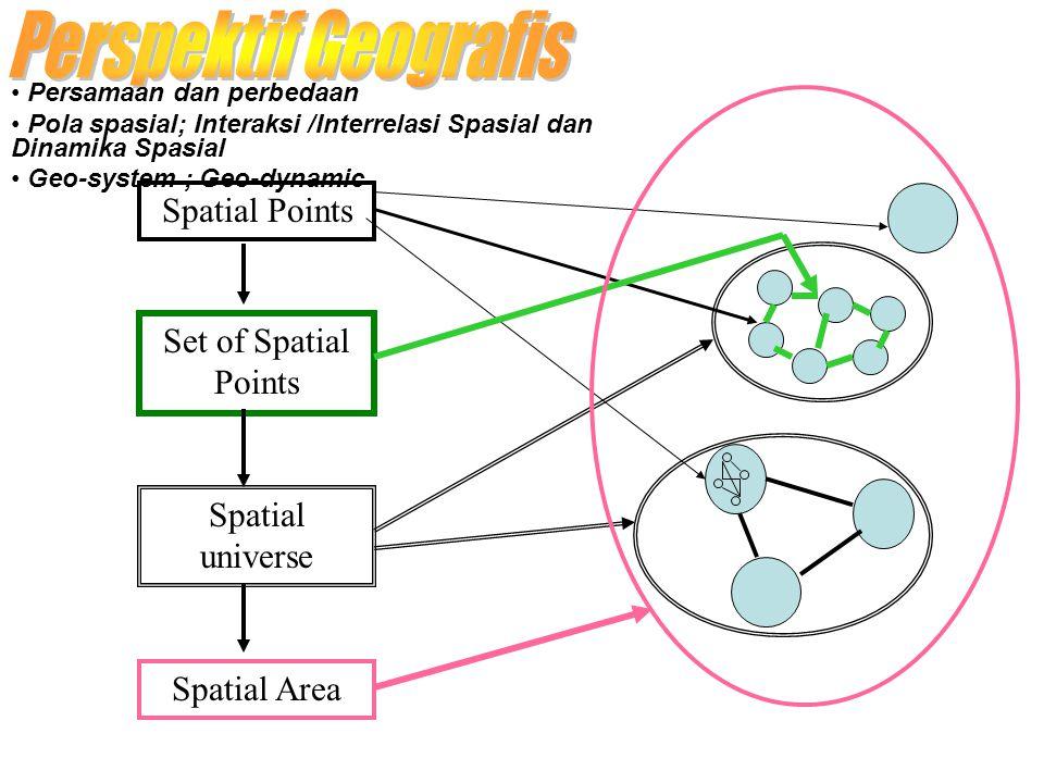 Spatial Points Set of Spatial Points Spatial universe Spatial Area Persamaan dan perbedaan Pola spasial; Interaksi /Interrelasi Spasial dan Dinamika S