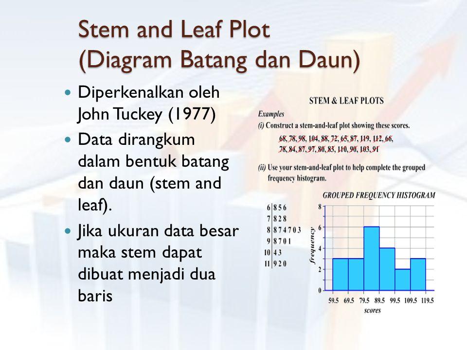Stem and Leaf Plot (Diagram Batang dan Daun) Diperkenalkan oleh John Tuckey (1977) Data dirangkum dalam bentuk batang dan daun (stem and leaf). Jika u