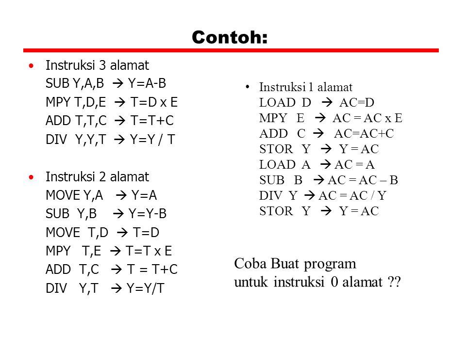 Contoh: Instruksi 3 alamat SUB Y,A,B  Y=A-B MPY T,D,E  T=D x E ADD T,T,C  T=T+C DIV Y,Y,T  Y=Y / T Instruksi 2 alamat MOVE Y,A  Y=A SUB Y,B  Y=Y-B MOVE T,D  T=D MPY T,E  T=T x E ADD T,C  T = T+C DIV Y,T  Y=Y/T Instruksi 1 alamat LOAD D  AC=D MPY E  AC = AC x E ADD C  AC=AC+C STOR Y  Y = AC LOAD A  AC = A SUB B  AC = AC – B DIV Y  AC = AC / Y STOR Y  Y = AC Coba Buat program untuk instruksi 0 alamat ??