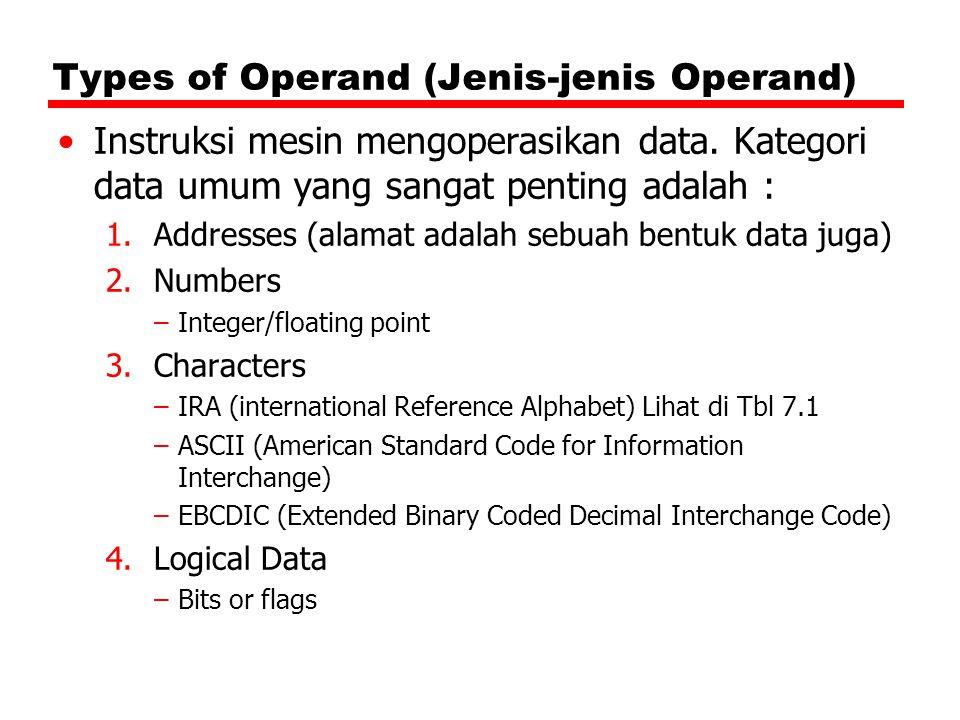 Types of Operand (Jenis-jenis Operand) Instruksi mesin mengoperasikan data.