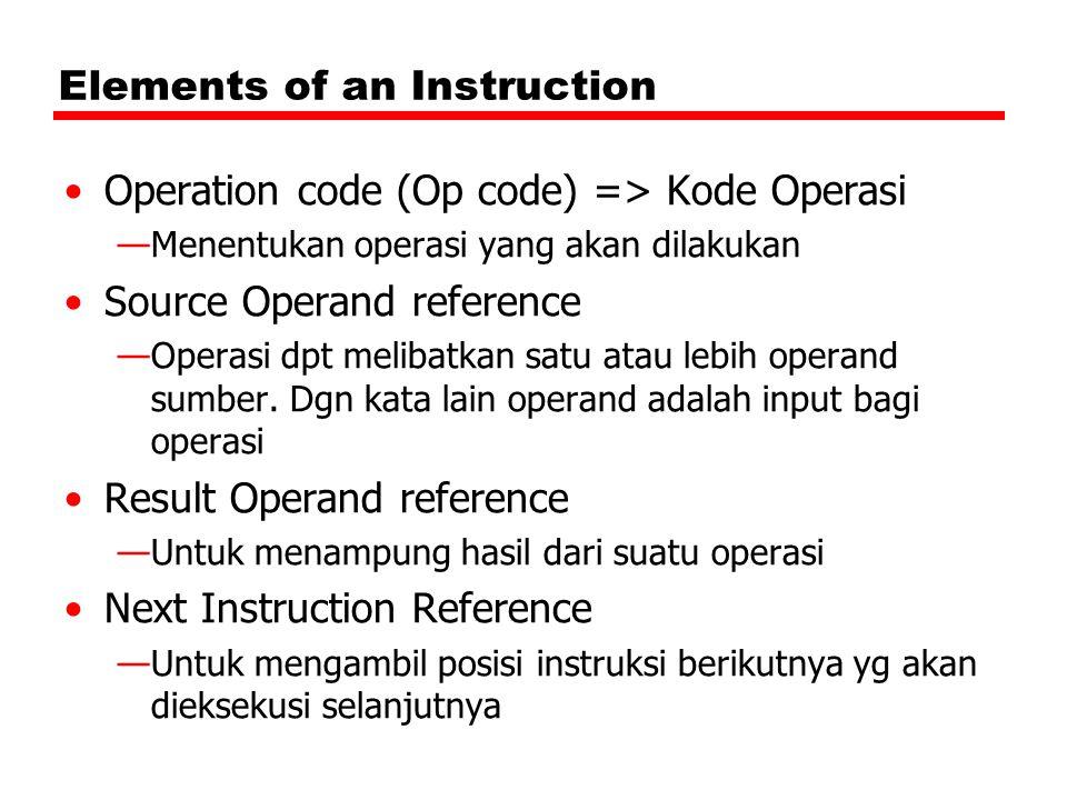 Elements of an Instruction Operation code (Op code) => Kode Operasi —Menentukan operasi yang akan dilakukan Source Operand reference —Operasi dpt melibatkan satu atau lebih operand sumber.