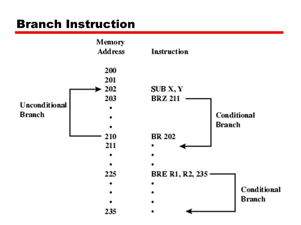 Branch Instruction