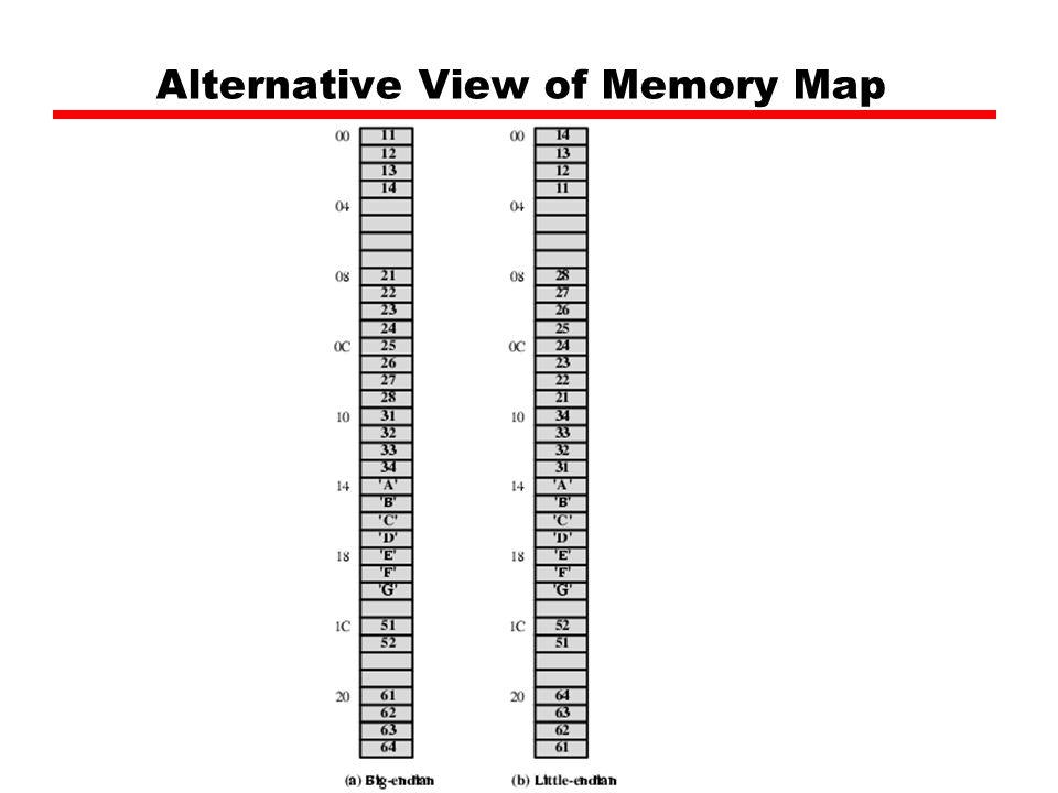 Alternative View of Memory Map