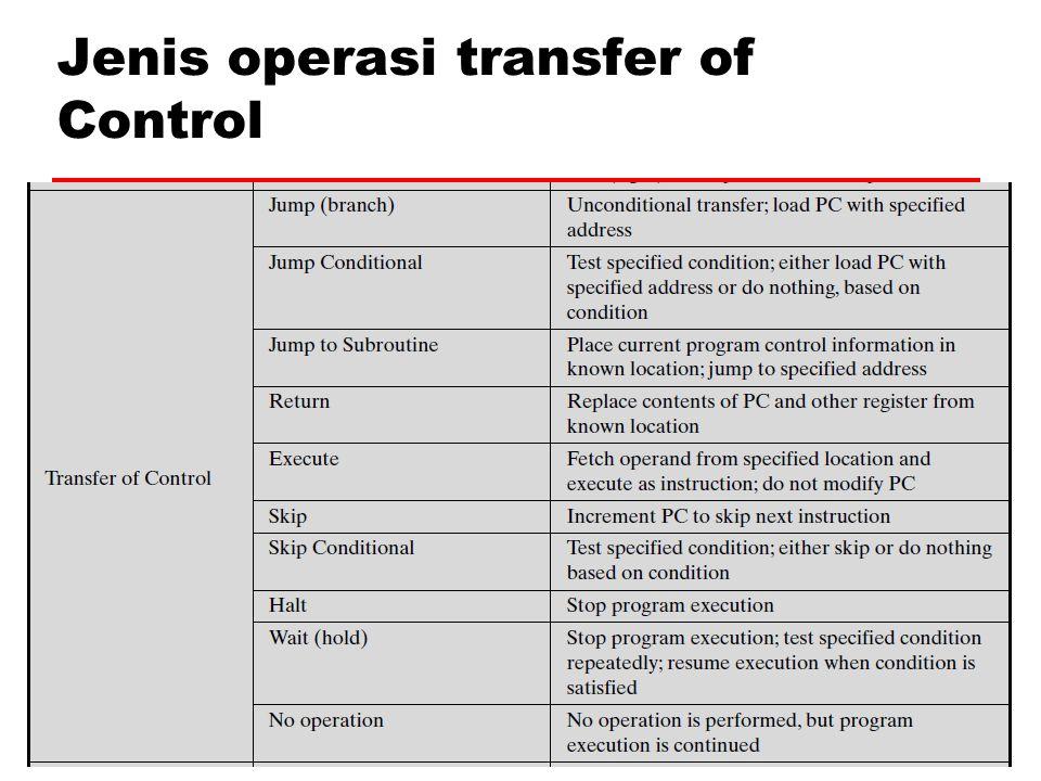 Jenis operasi transfer of Control 23