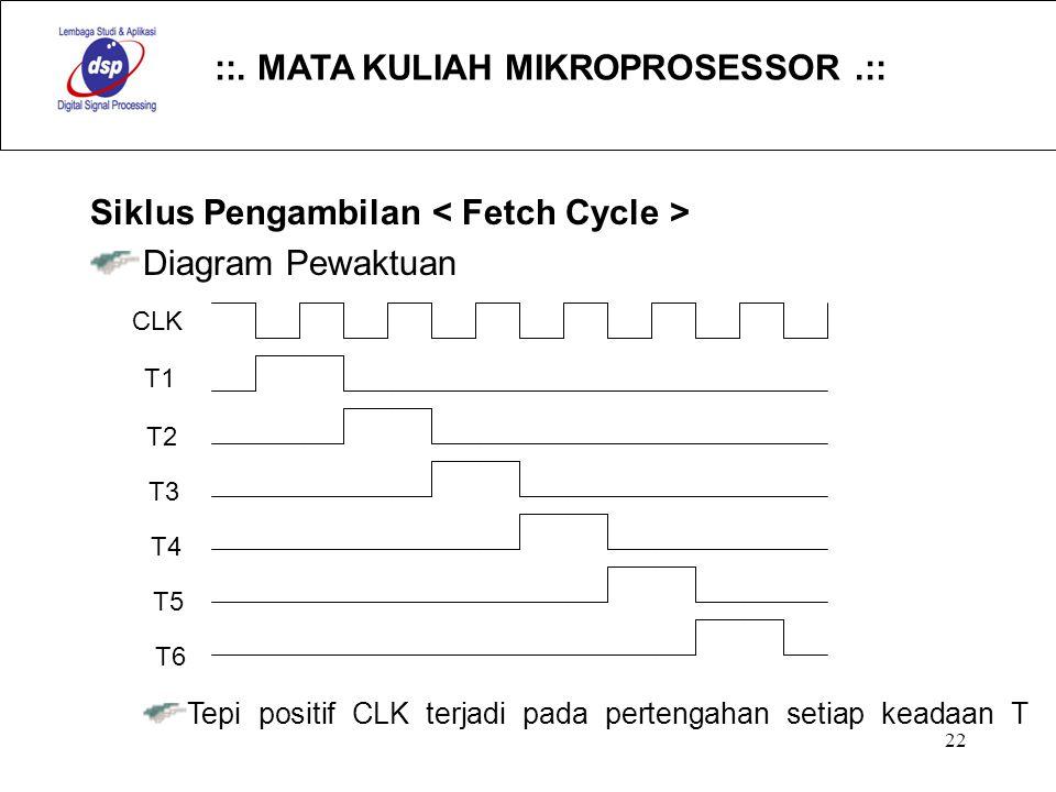 ::. MATA KULIAH MIKROPROSESSOR.:: 22 Siklus Pengambilan Diagram Pewaktuan Tepi positif CLK terjadi pada pertengahan setiap keadaan T CLK T1 T2 T3 T4 T