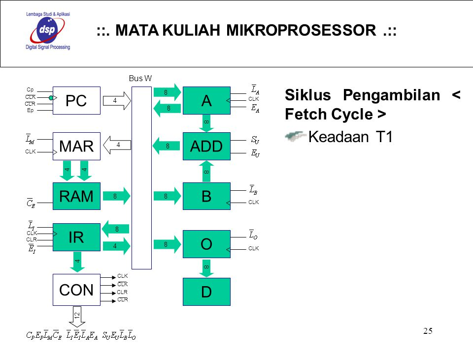 ::. MATA KULIAH MIKROPROSESSOR.:: 25 Siklus Pengambilan Keadaan T1 PC MAR RAM IR CON A ADD B O D 4 8 4 44 8 4 4 8 8 8 8 8 8 8 8 Cp CLK CLR Ep CLK CLR