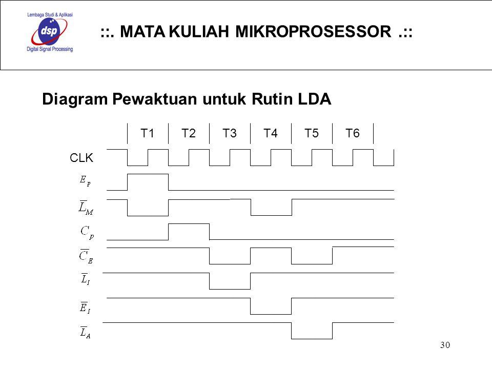 ::. MATA KULIAH MIKROPROSESSOR.:: 30 Diagram Pewaktuan untuk Rutin LDA CLK T1T2T3T4T5T6