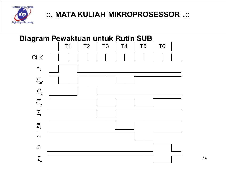 ::. MATA KULIAH MIKROPROSESSOR.:: 34 Diagram Pewaktuan untuk Rutin SUB CLK T1T2T3T4T5T6