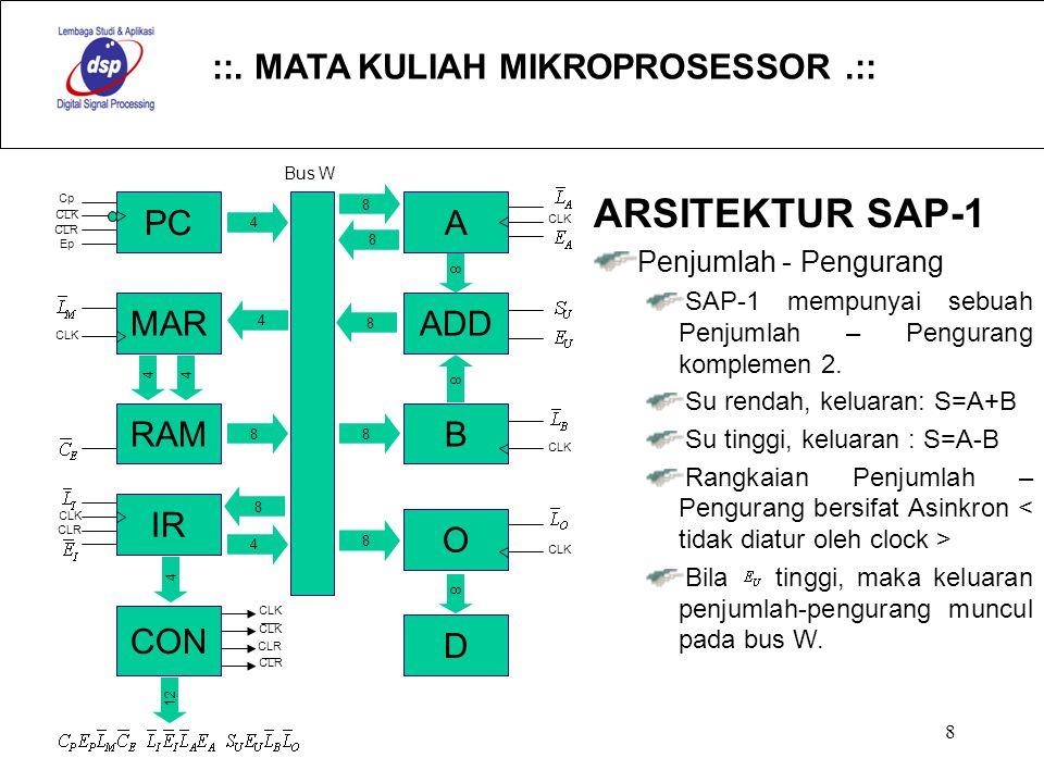 ::. MATA KULIAH MIKROPROSESSOR.:: 8 PC MAR RAM IR CON A ADD B O D 4 8 4 44 8 4 4 8 8 8 8 8 8 8 8 Cp CLK CLR Ep CLK CLR CLK 12 CLK CLR CLK Bus W ARSITE