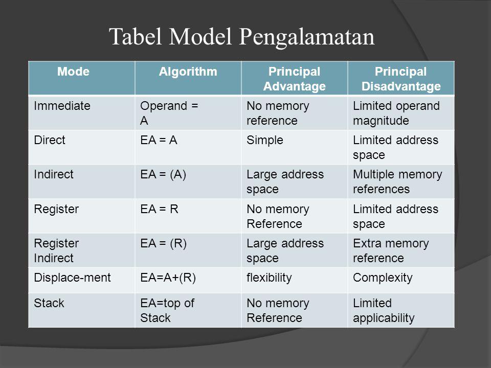 Tabel Model Pengalamatan ModeAlgorithmPrincipal Advantage Principal Disadvantage ImmediateOperand = A No memory reference Limited operand magnitude Di