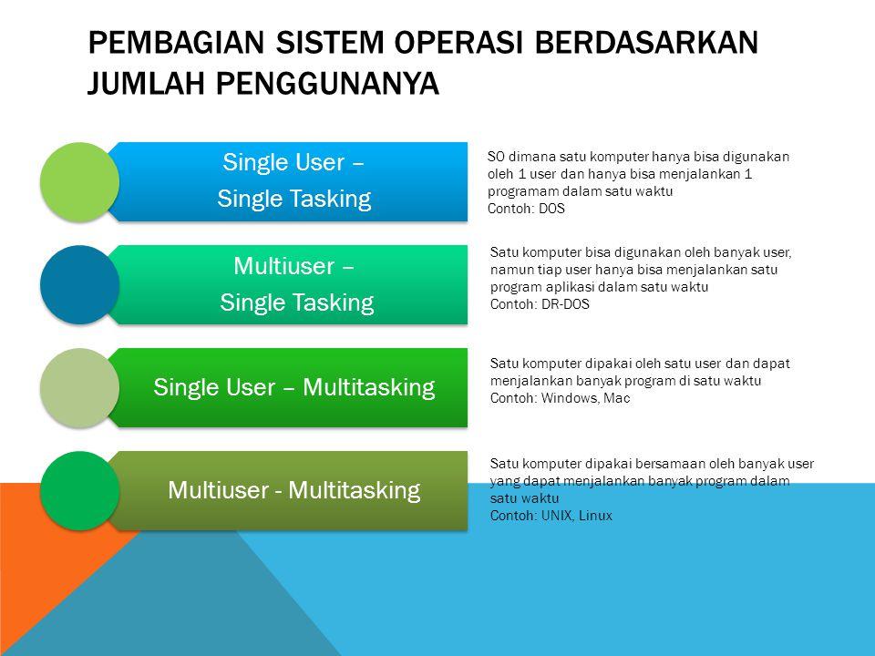 PEMBAGIAN SISTEM OPERASI BERDASARKAN JUMLAH PENGGUNANYA Single User – Single Tasking Multiuser – Single Tasking Single User – Multitasking Multiuser -