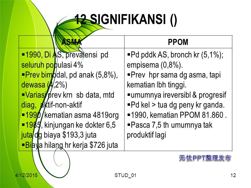 4/12/2015STUD_0112 12 SIGNIFIKANSI () ASMAPPOM  1990, Di AS, prevalensi pd seluruh populasi 4%  Prev bimodal, pd anak (5,8%), dewasa (4,2%)  Variasi prev krn sb data, mtd diag, aktif-non-aktif  1990, kematian asma 4819org  1985, kinjungan ke dokter 6,5 juta dg biaya $193,3 juta  Biaya hilang hr kerja $726 juta  Pd pddk AS, bronch kr (5,1%); empisema (0,8%).