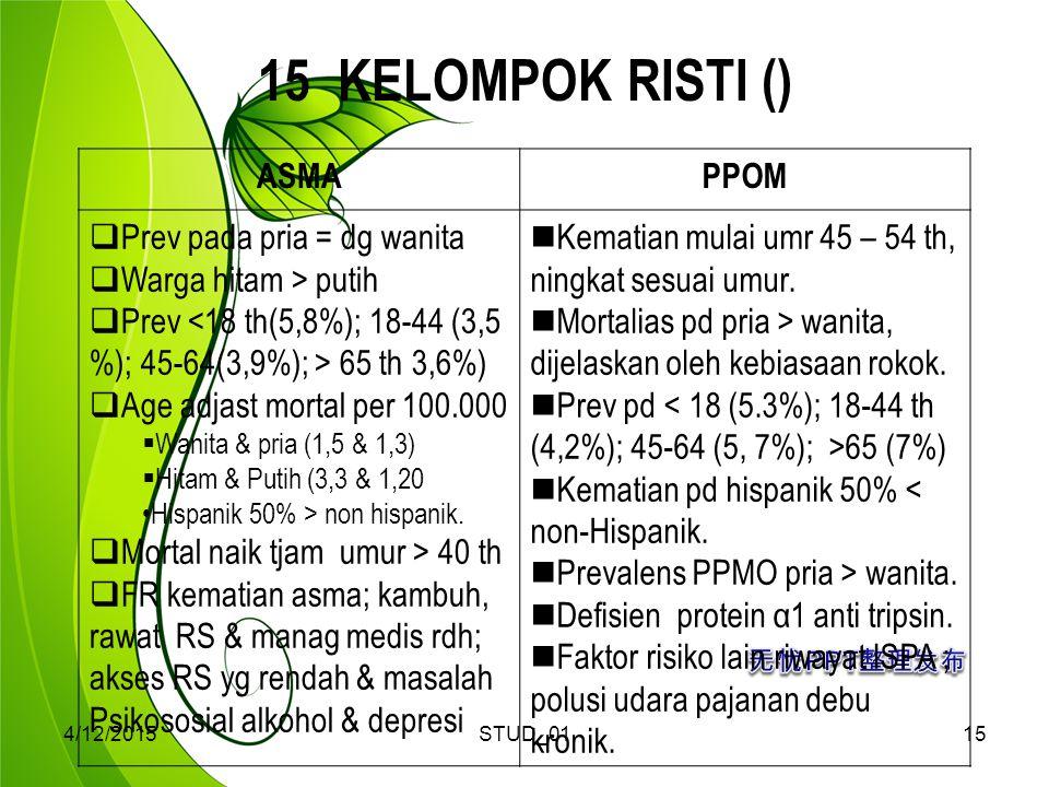 4/12/2015STUD_0115 15 KELOMPOK RISTI () ASMAPPOM  Prev pada pria = dg wanita  Warga hitam > putih  Prev 65 th 3,6%)  Age adjast mortal per 100.000