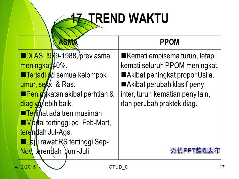 4/12/2015STUD_0117 17 TREND WAKTU ASMAPPOM Di AS, !979-1988, prev asma meningkat 40%.