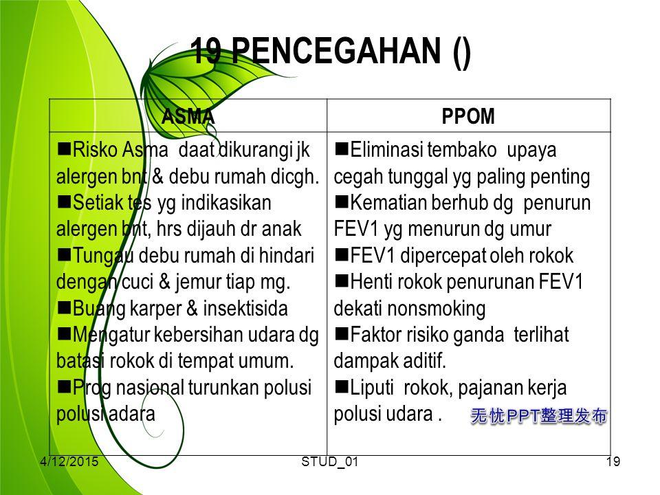 4/12/2015STUD_0119 19 PENCEGAHAN () ASMAPPOM Risko Asma daat dikurangi jk alergen bnt & debu rumah dicgh. Setiak tes yg indikasikan alergen bnt, hrs d