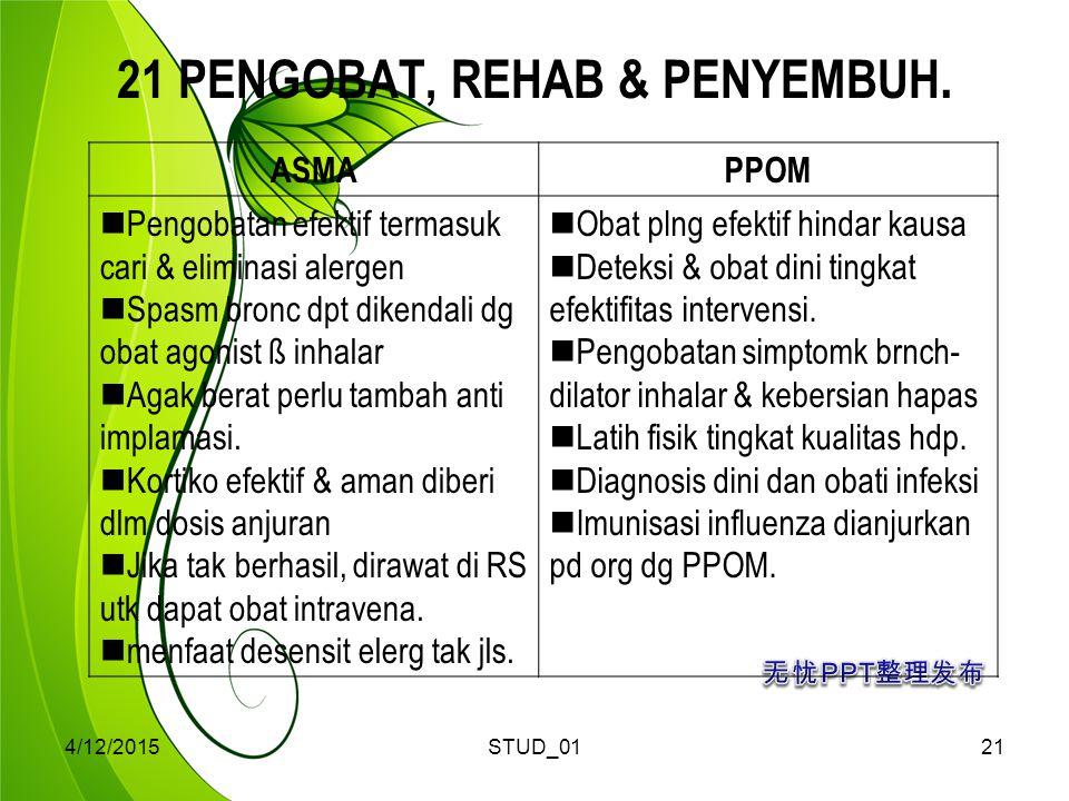 4/12/2015STUD_0121 21 PENGOBAT, REHAB & PENYEMBUH. ASMAPPOM Pengobatan efektif termasuk cari & eliminasi alergen Spasm bronc dpt dikendali dg obat ago