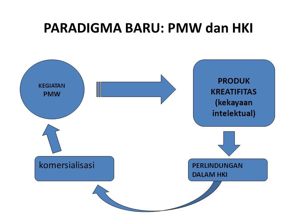 PMW  Komersial KEGIATAN PMW PRODUK KREATIFITAS (kekayaan intelektual) komersialisasi