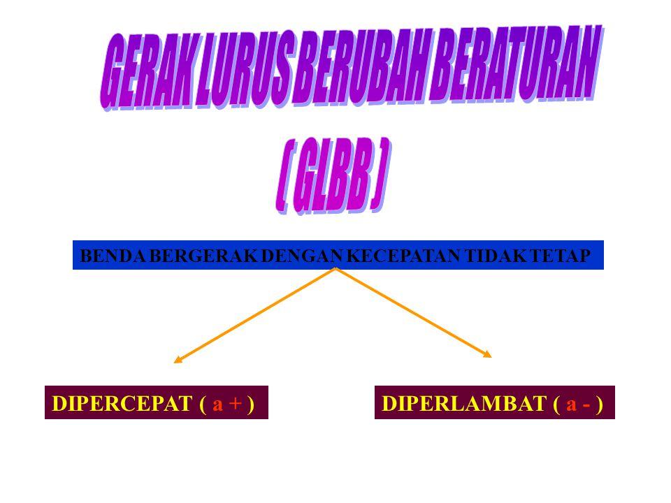 BENDA BERGERAK DENGAN KECEPATAN TIDAK TETAP DIPERCEPAT ( a + )DIPERLAMBAT ( a - )