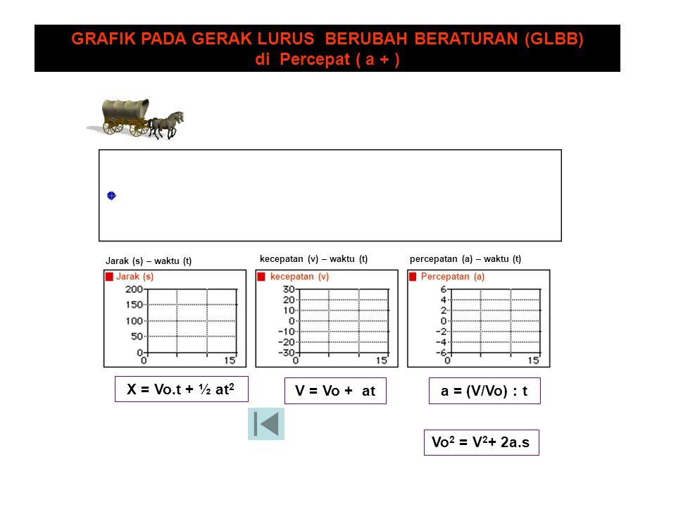 Jarak (s)kecepatan (v)Percepatan (a) Jarak (s) – waktu (t)kecepatan (v) – waktu (t) percepatan (a) – waktu (t) GRAFIK PADA GERAK LURUS BERUBAH BERATURAN (GLBB) di Perlambat ( a - ) X = Vo.t - ½ at 2 V = Vo - ata = (V/Vo) : t V 2 = Vo 2 - 2a.s
