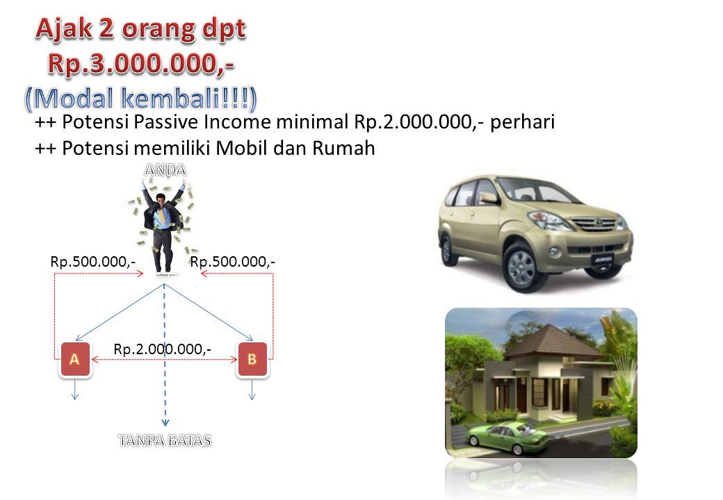 Rp.2.000.000,- Rp.500.000,- ++ Potensi Passive Income minimal Rp.2.000.000,- perhari ++ Potensi memiliki Mobil dan Rumah