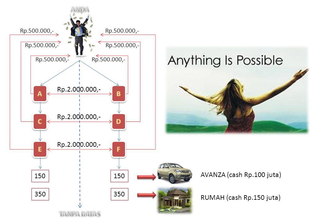 Rp.2.000.000,- Rp.500.000,- 150 350 AVANZA (cash Rp.100 juta) RUMAH (cash Rp.150 juta)