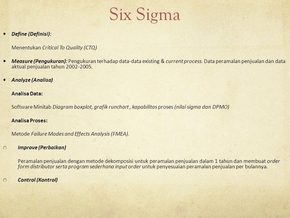 Six Sigma Define (Definisi): Menentukan Critical To Quality (CTQ) Measure (Pengukuran): Pengukuran terhadap data-data existing & current process.