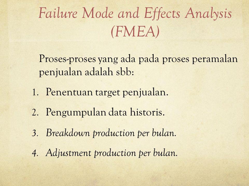 Failure Mode and Effects Analysis (FMEA) Proses-proses yang ada pada proses peramalan penjualan adalah sbb: 1.