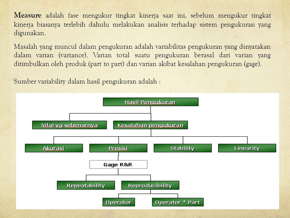Analyze adalah fase menganalisis faktor-faktor penyebab masalah/cacat.