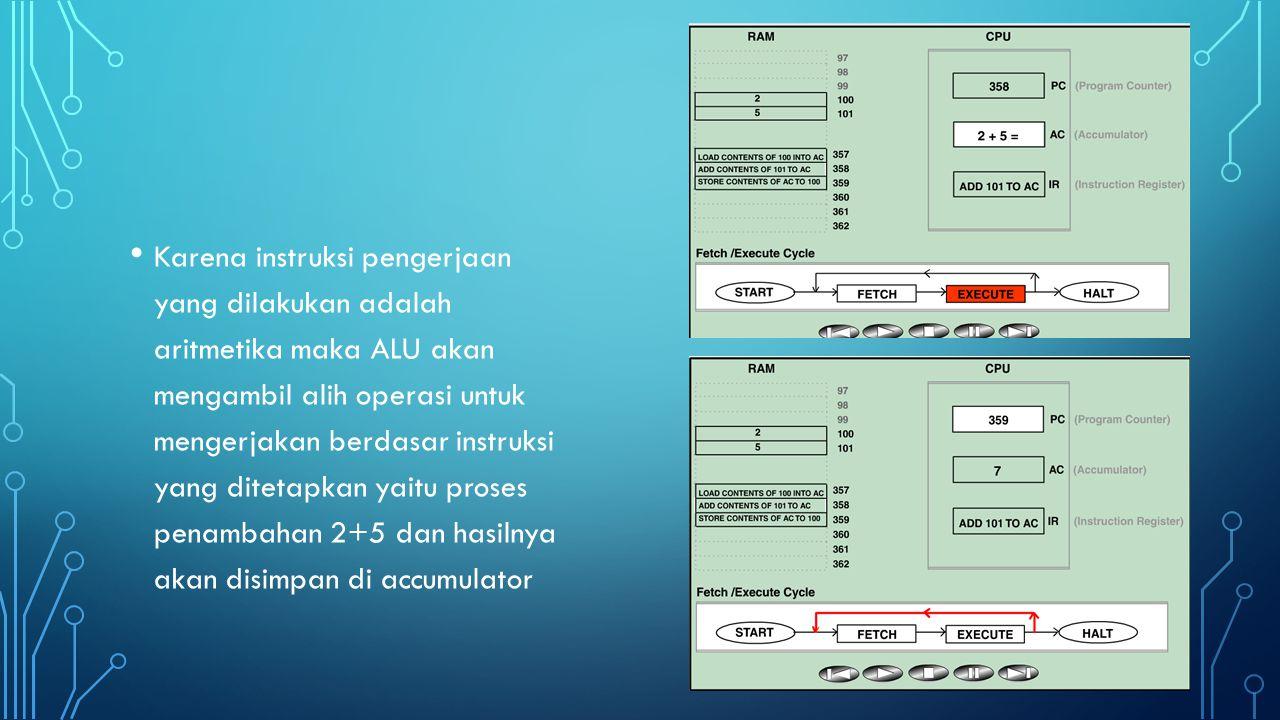 Karena instruksi pengerjaan yang dilakukan adalah aritmetika maka ALU akan mengambil alih operasi untuk mengerjakan berdasar instruksi yang ditetapkan yaitu proses penambahan 2+5 dan hasilnya akan disimpan di accumulator