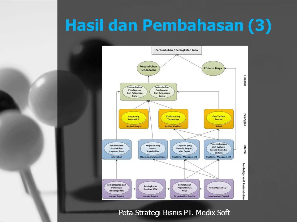 Hasil dan Pembahasan (3) Peta Strategi Bisnis PT. Medix Soft
