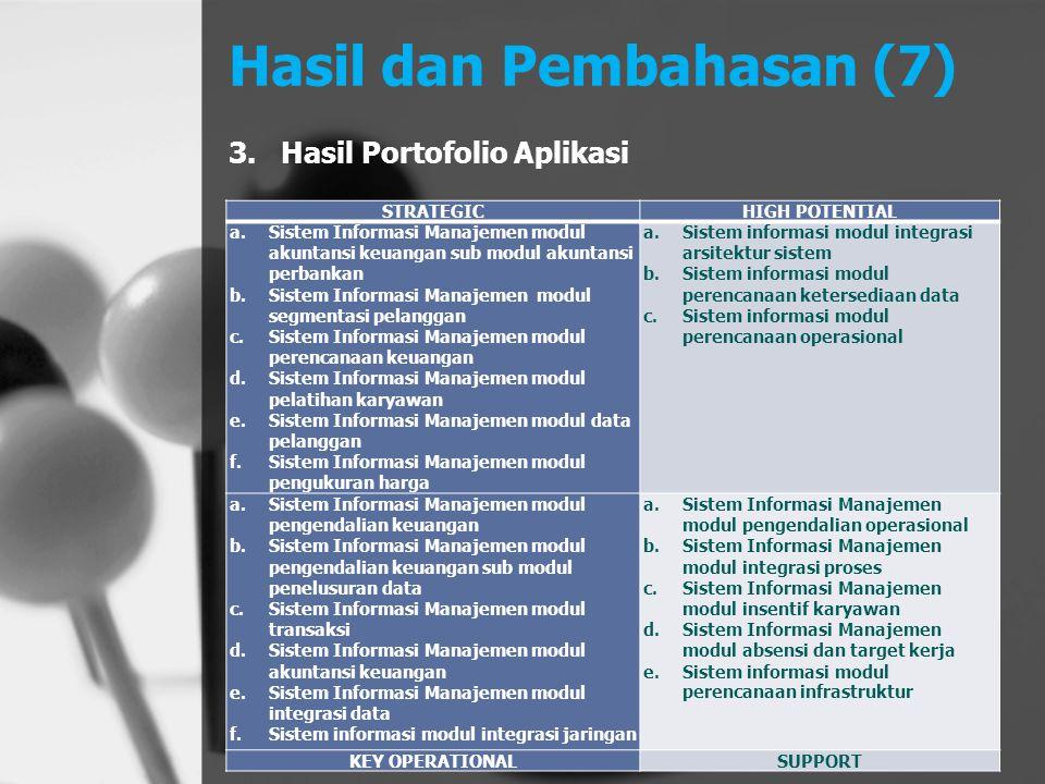 Hasil dan Pembahasan (7) 3.Hasil Portofolio Aplikasi STRATEGICHIGH POTENTIAL a.Sistem Informasi Manajemen modul akuntansi keuangan sub modul akuntansi