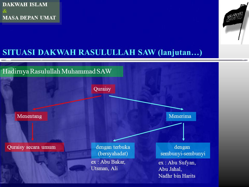 DAKWAH ISLAM & MASA DEPAN UMAT SITUASI DAKWAH RASULULLAH SAW (lanjutan…) Hadirnya Rasulullah Muhammad SAW Quraisy Menentang Menerima Quraisy secara umumdengan terbuka (bersyahadat) dengan sembunyi-sembunyi ex : Abu Bakar, Utsman, Ali ex : Abu Sufyan, Abu Jahal, Nadhr bin Harits