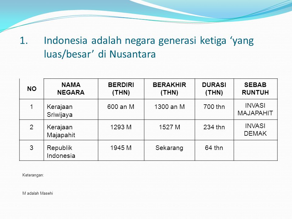 NO NAMA NEGARA BERDIRI (THN) BERAKHIR (THN) DURASI (THN) SEBAB RUNTUH 1Kerajaan Sriwijaya 600 an M1300 an M700 thn INVASI MAJAPAHIT 2Kerajaan Majapahi