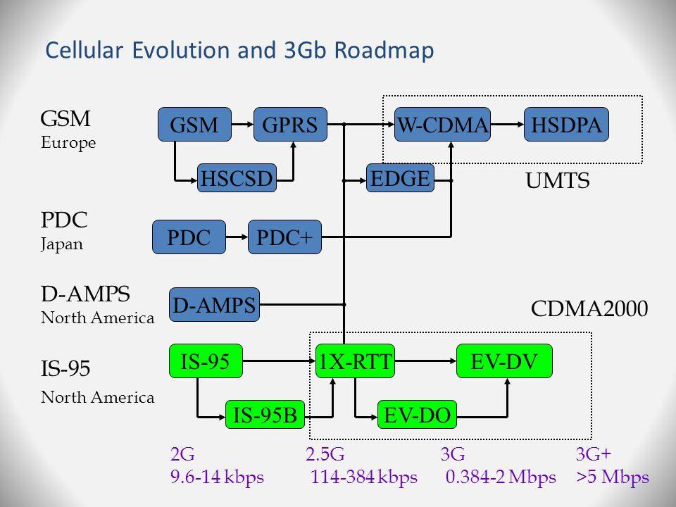 Kebergantungan bitrate pada jarak Bitrate maksimum sistem 3G sangat bergantung pada jarak sistem dari Base Transceiver Station (BTS).