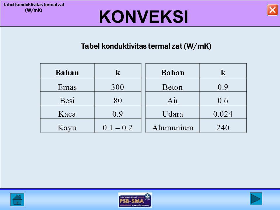 KONVEKSI Tabel konduktivitas termal zat (W/mK) Tabel konduktivitas termal zat (W/mK) Bahank Emas300 Besi80 Kaca0.9 Kayu0.1 – 0.2 Bahank Beton0.9 Air0.6 Udara0.024 Alumunium240