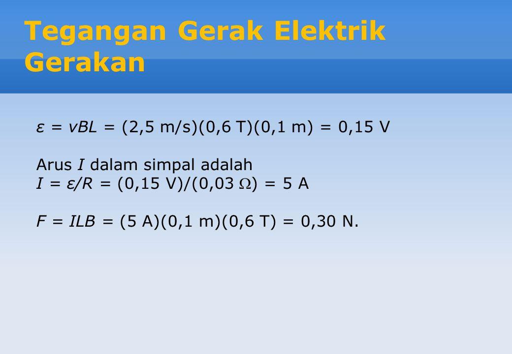 Tegangan Gerak Elektrik Gerakan ε = vBL = (2,5 m/s)(0,6 T)(0,1 m) = 0,15 V Arus I dalam simpal adalah I = ε/R = (0,15 V)/(0,03 ) = 5 A F = ILB = (5 A)(0,1 m)(0,6 T) = 0,30 N.