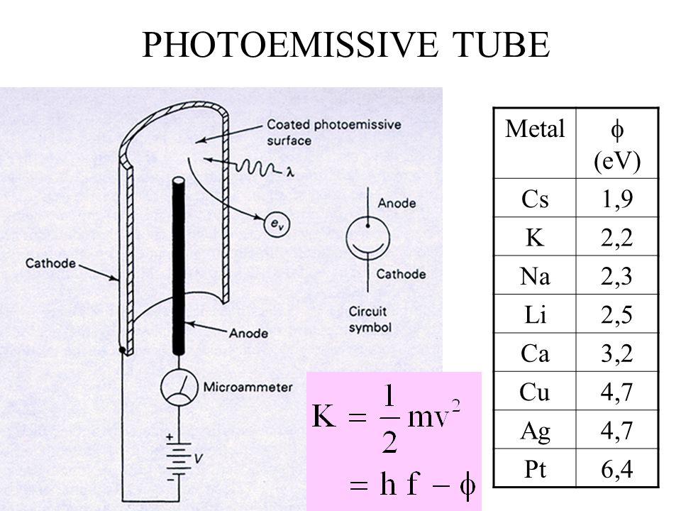 PHOTOEMISSIVE TUBE Metal  (eV) Cs1,9 K2,2 Na2,3 Li2,5 Ca3,2 Cu4,7 Ag4,7 Pt6,4
