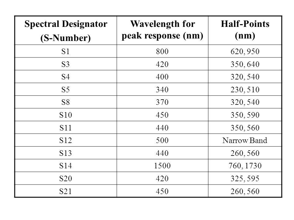 Spectral Designator (S-Number) Wavelength for peak response (nm) Half-Points (nm) S1800620, 950 S3420350, 640 S4400320, 540 S5340230, 510 S8370320, 54