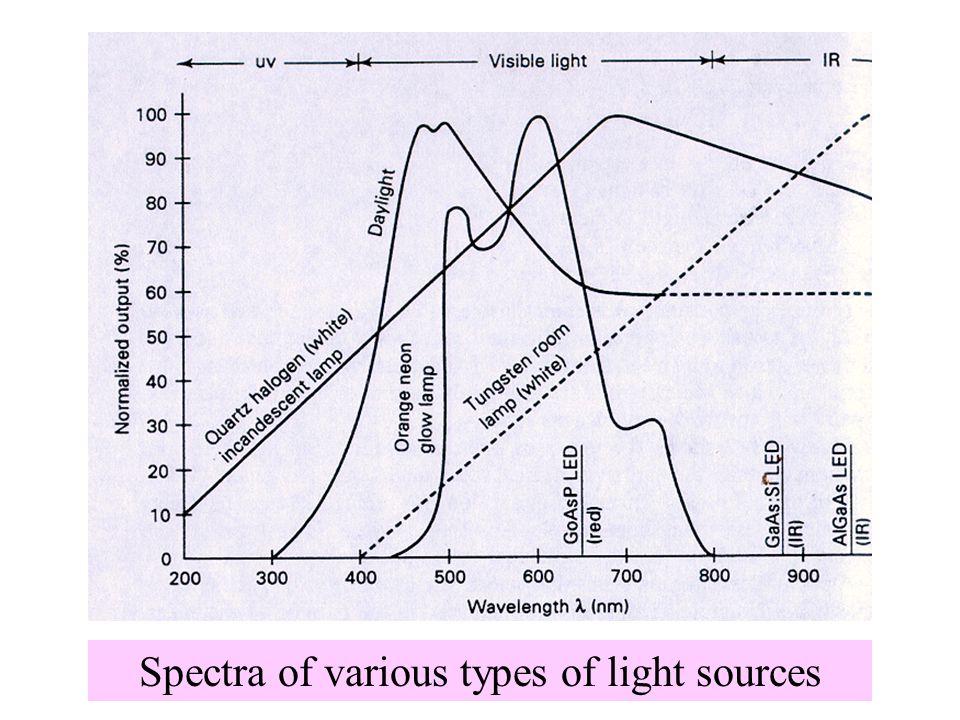 Spectral response of several types of E-O sensor