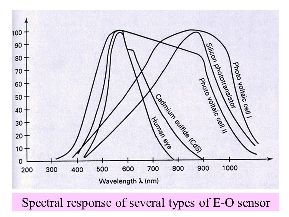 PHOTOEMISSIVE CELLS  Hipotesis Einstein (1905)  Cahaya bertindak seolah-olah energinya terkonsentrasi pada suatu berkas diskrit yang disebut light quanta  Cahaya tidak hanya sebagai gelombang tetapi juga sebagai partikel  Light quanta disebut foton