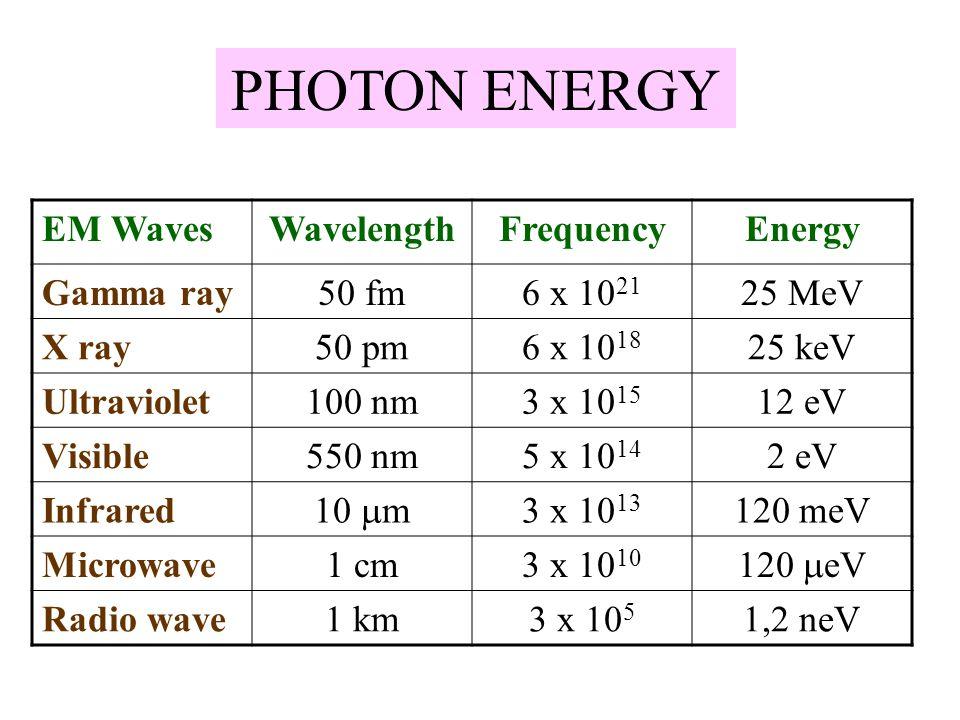  EFEK FOTOELEKTRIK  Cahaya dengan frekuensi f dijatuhkan pada pelat logam P  Terjadi tumbukan antara foton dan elektron-elektron pada pelat logam P  Elektron-elektron terlepas dari atomnya menjadi elektron bebas  Terdapat perbedaan potensial V ext antara pelat P dan cawan kolektor C  Elektron akan mengalir (bergerak) menghasilkan arus i yang melewati pengukur arus A  Beda potensial V ext dapat diubah- ubah dari positip ke negatip