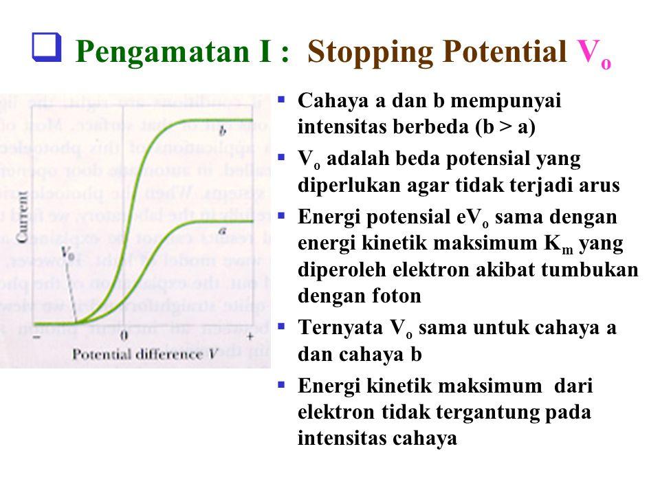  Pengamatan I : Stopping Potential V o  Cahaya a dan b mempunyai intensitas berbeda (b > a)  V o adalah beda potensial yang diperlukan agar tidak terjadi arus  Energi potensial eV o sama dengan energi kinetik maksimum K m yang diperoleh elektron akibat tumbukan dengan foton  Ternyata V o sama untuk cahaya a dan cahaya b  Energi kinetik maksimum dari elektron tidak tergantung pada intensitas cahaya