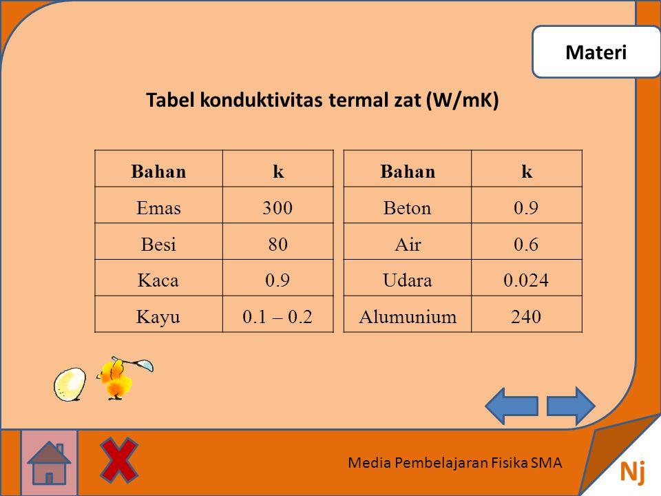 Materi Nj Media Pembelajaran Fisika SMA Tabel konduktivitas termal zat (W/mK) Bahank Emas300 Besi80 Kaca0.9 Kayu0.1 – 0.2 Bahank Beton0.9 Air0.6 Udara0.024 Alumunium240